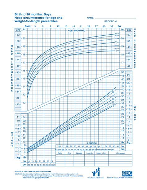 cdc growth chart cdc growth chart sle free