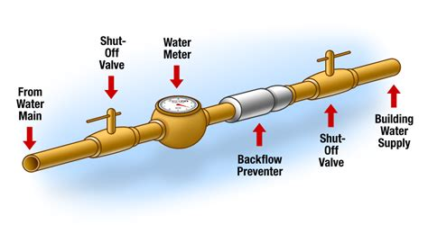 Backflow Preventer Plumbing by Cross Connections Backflow Prevention