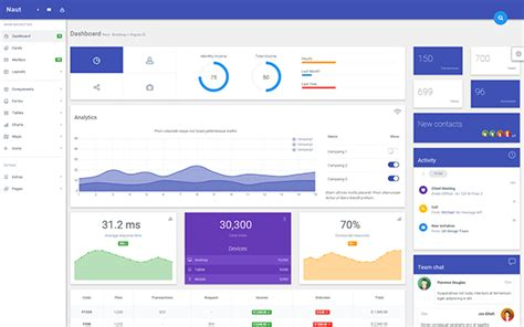 angular layout template naut responsive angularjs template admin dashboards