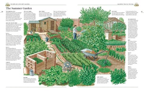homestead farm garden layout and design for your home 2 amzhouse quot style quot small farm layout book lt 5 acres the farm farm