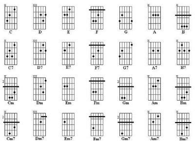 acordes de guitarra pop rock blog musicales pop rock
