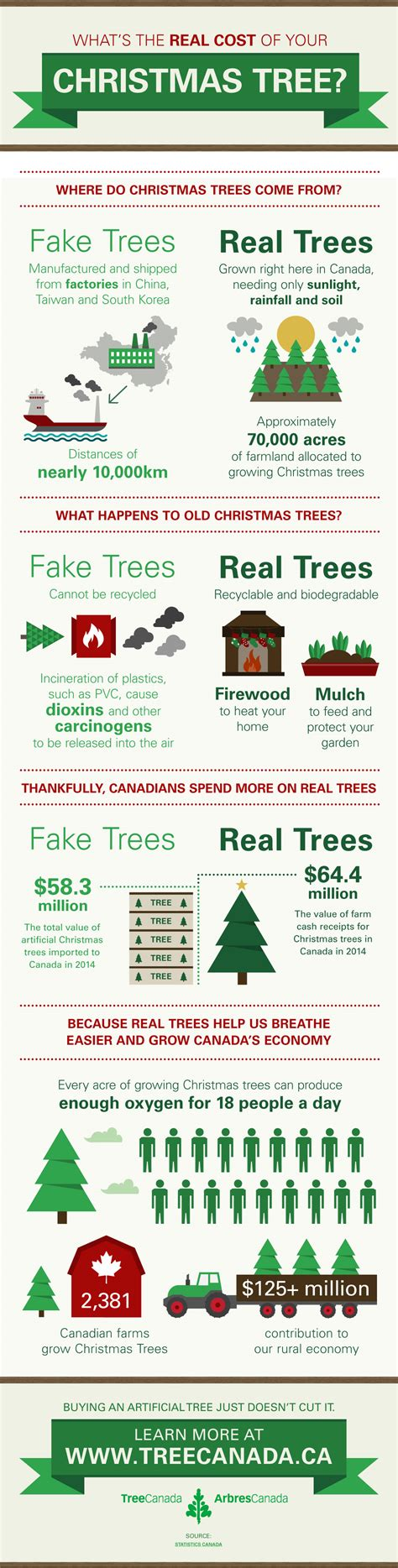 grow your christmas tree company in ca real trees help keep canada s economy growing