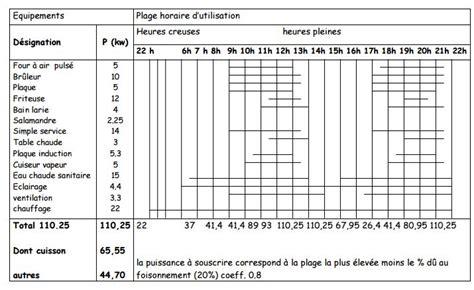 Calcul Consommation Chauffage Electrique Maison 3157 by Calcul Consommation Electrique Maison 30285 Sprint Co