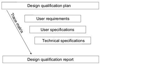 design qualification definition надлежащая производственная практика design qualification dq