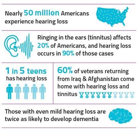 hearing loss & tinnitus statistics — hearing health foundation