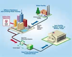 Water Systems Bioterrorism City Water Attacks For 5 Cents Per