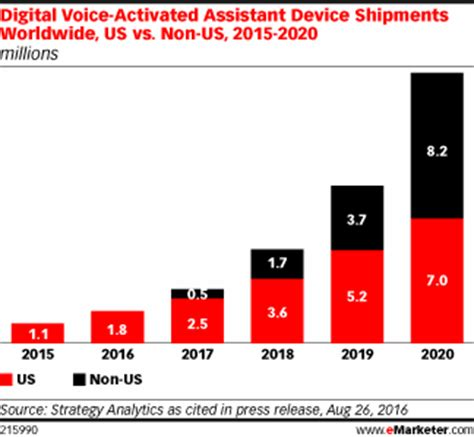 amazon echo's holiday sales hint at huge market to come