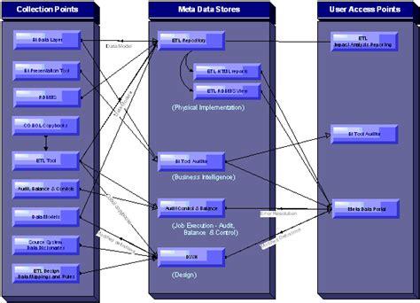 Ab Initio Etl by Metadata Implementation With Ab Initio Eme Teradata Downloads