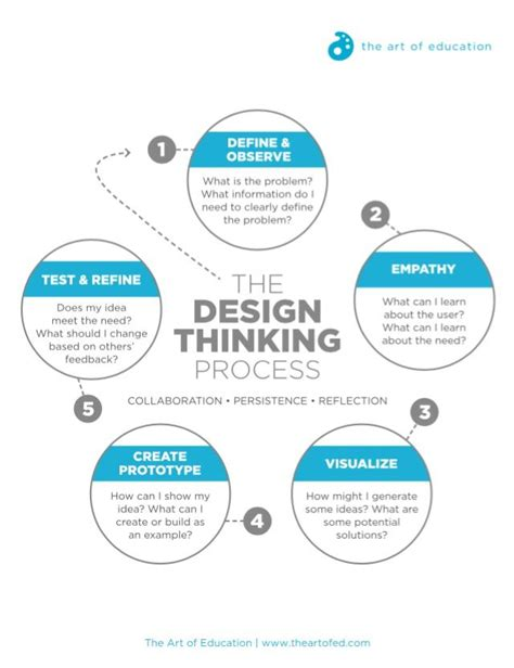 design is process turn stem to steam with the design thinking process the