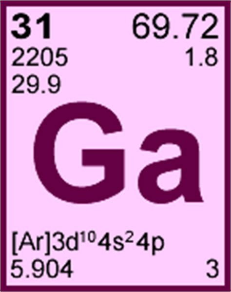 gallium periodic table element