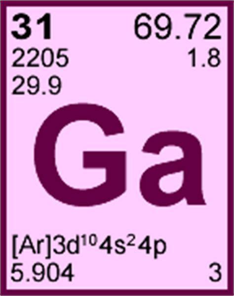 Ga On Periodic Table by Gallium Periodic Table Element