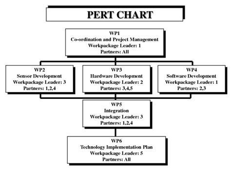 Pert Diagram Excel