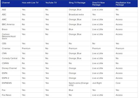 internet tv online streaming services comparison plus it uses the streaming box roku s roku tv smart