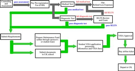 home loan approval process flowchart loan application process flowchart images frompo