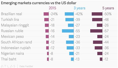 Currency Chart by Emerging Markets Currencies Vs The Us Dollar