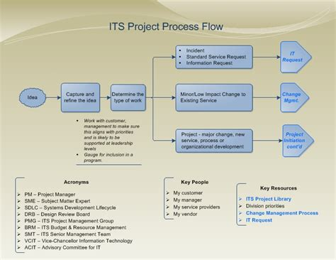 Project Process Flow Project Management Process Template