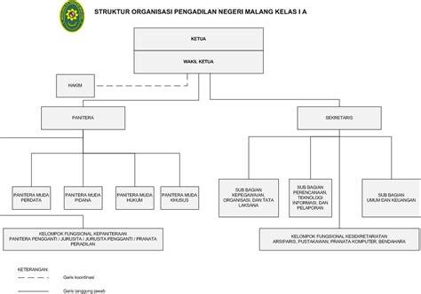 format cv mahkamah agung struktur organisasi pengadilan negeri malang kelas i a