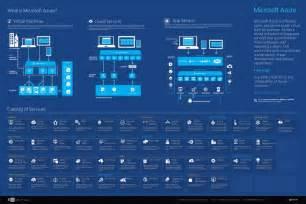 azure infographics microsoft azure