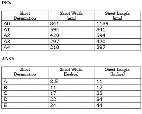 B Drawing Size by Drawing Sheet Sizes 187 Engineering Wave