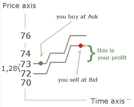 ask bid opinions on bid ask spread