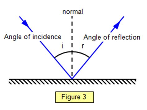 diagram of reflection of light with the help of a diagram state and explain the laws