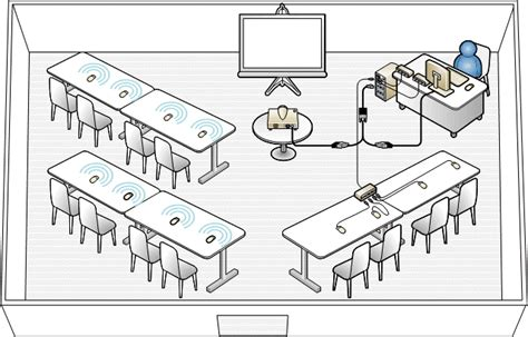 layout ruangan penerapan mouse mischief pada proses belajar mengajar