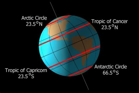 what is so special about the arctic and antarctic circles