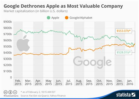 chart overtakes apple as most valuable company statista