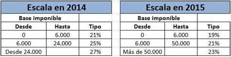 impuesto ahorro bizkaia 2015 las 12 novedades del irpf sin deducci 243 n por alquiler