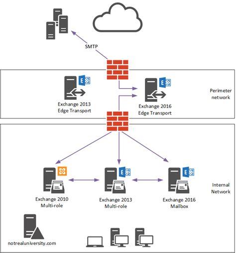 Office 365 Mail Flow Connectors Exchange Server 2016 Migration Mail Flow Cutover