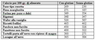 tabella alimentare delle calorie il calcolo delle calorie degli alimenti pi 249 comuni con le