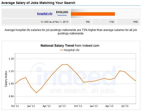 Mba Healthcare Management Cost by 5 Top Mba Healthcare Management Careers Salary Outlook