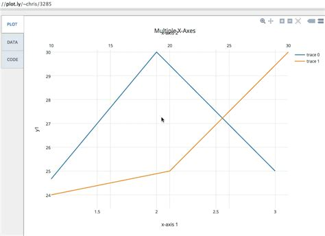 layout xaxis plotly python in plotly how do i create a linked x axis