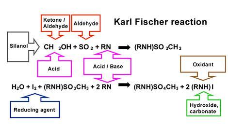 test di fisher karl fischer titration faq s h 228 ufig gestellte fragen