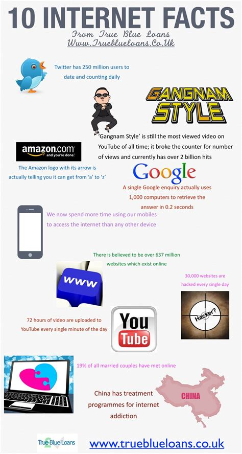 10 interesting facts about the visual ly