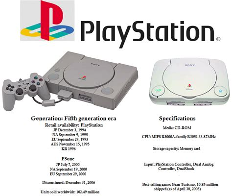 Playstation Meme - related keywords suggestions for ps1 meme