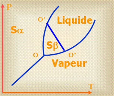 variance diagramme binaire solide liquide gnralits