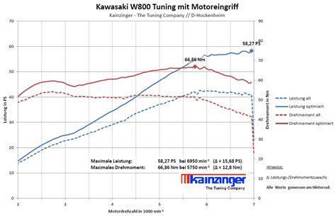 Motorrad Gabel Drehmoment by Kawasaki W 800 Tuning Teile Im Tuning Web Shop