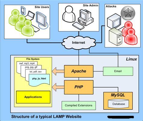linux pattern webserver how to install apache webserver mysql php in ubuntu
