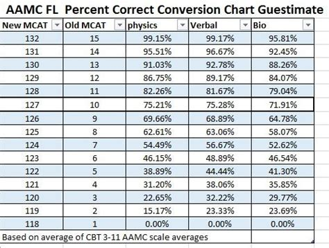 verbal section mcat i was neurotic enough to make an aamc fl conversion chart