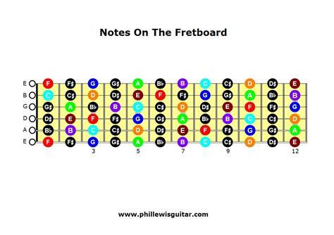 guitar fretboard notes diagram notesonthefretboard