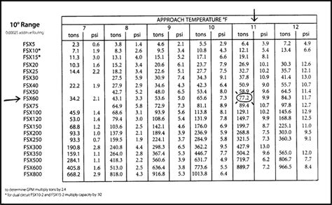 can i use tons after ac section fuel oil pipe size gpm chart pictures to pin on pinterest