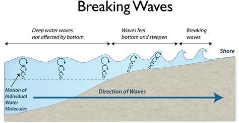 wave diagram how are waves formed