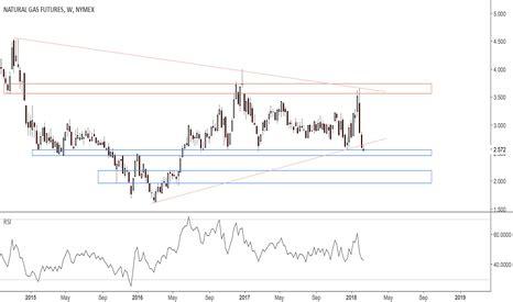 ng1! charts and quotes — tradingview