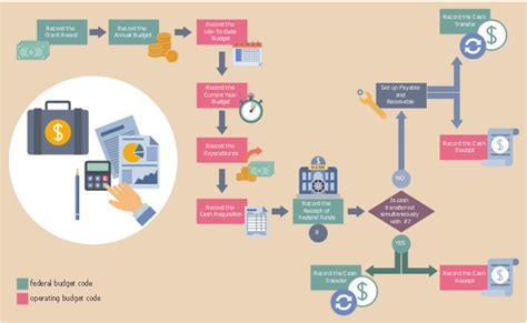 small business workflow project plan timeline request for rfp grant
