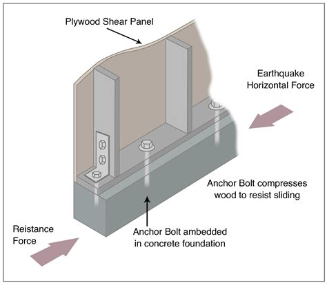Slab Vs Crawl Space Foundation Living With Earthquakes In The Pacific Northwest