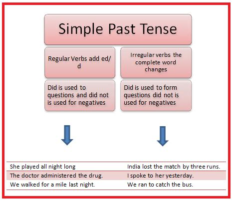 layout verb past tense simple tense rules and exles english tutorvista com