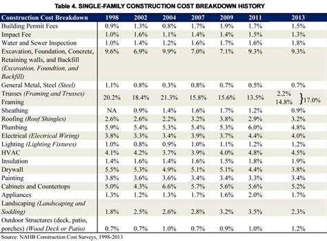 new home construction cost estimator table 4 single family construction cost breakdown history
