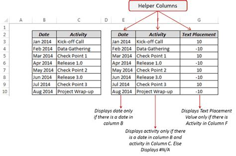 How To Create A Timeline Milestone Chart In Excel Milestone Chart Template