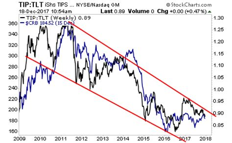 this 8 year mega trend is about to end (big gains ahead